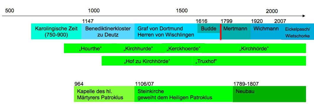 Die Chronologie des Truxhof